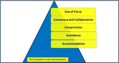 Conflict Resolution Matrix